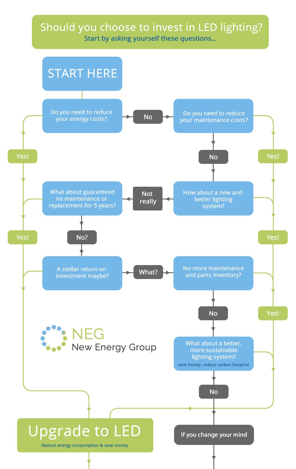 why-choose-LED-flowchart